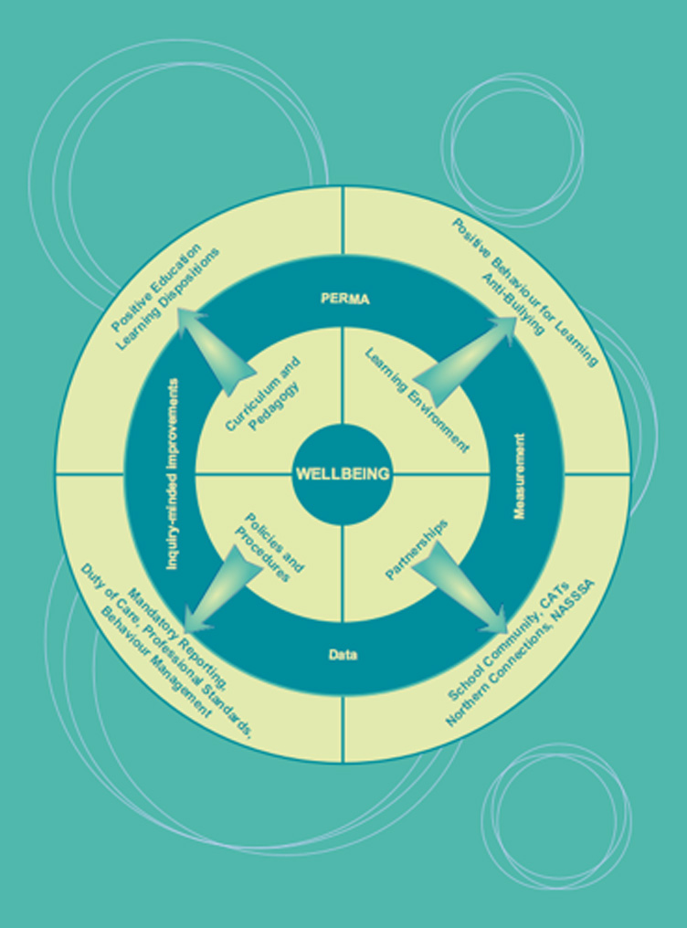 Wellbeing Diagram